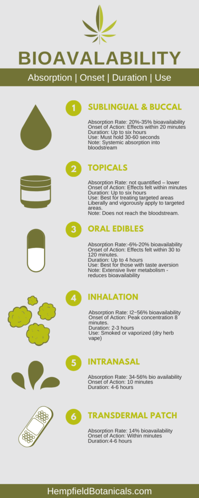 CBD Bioavailability Infographic | Hempfield Botanicals